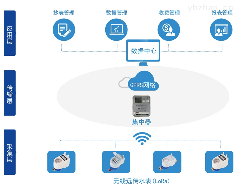 C:\Users\Administrator\Desktop\三川\产品图片02\2-无线远传水表(LORA扩频)\04-无线远传.jpg