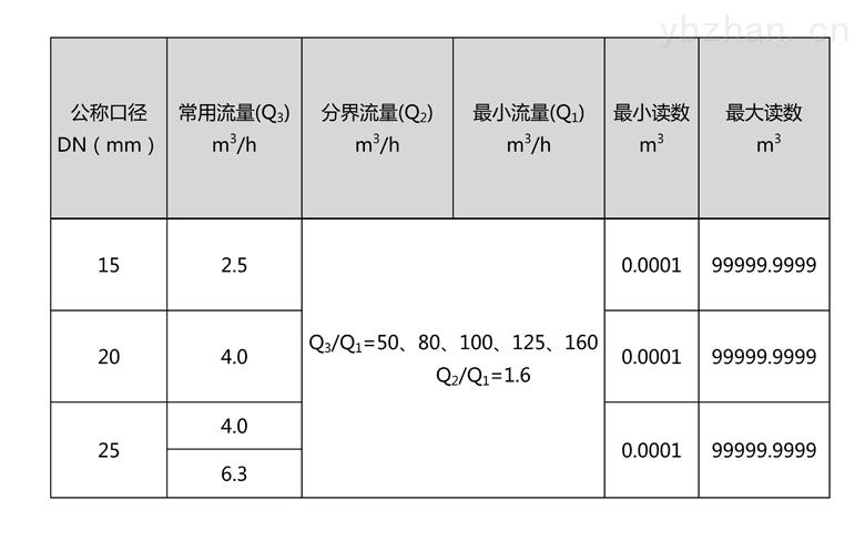 C:\Users\Administrator\Desktop\三川\产品图片02\2-无线远传水表(LORA扩频)\文字文稿1\文字文稿1(1)\文字文稿1_01.jpg