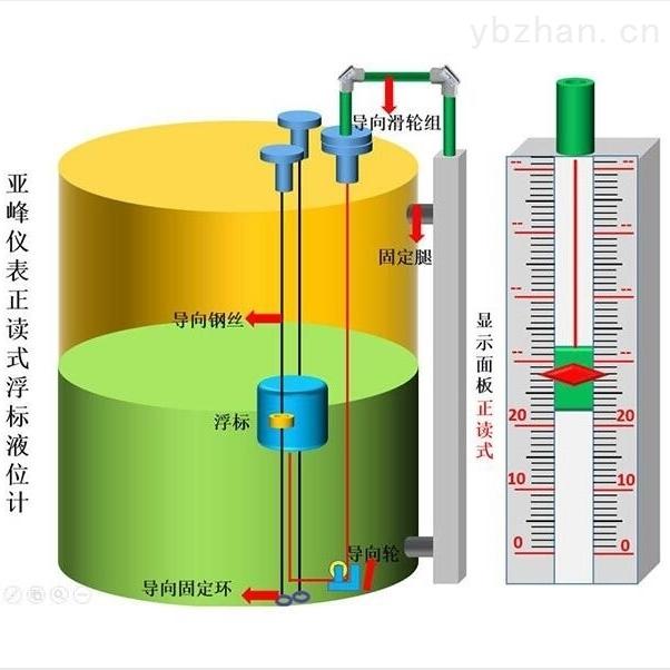 浮标液位计 全国 山东 厂家批量生产 可定制