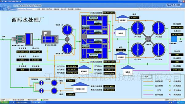 污水排放远程监控系统