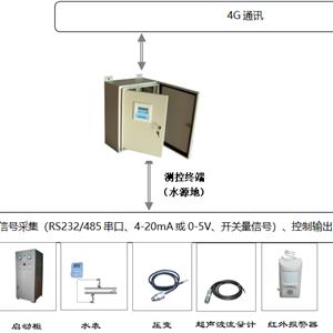 水源地单井泵远程监控系统