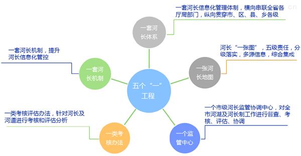 河长制信息化管理解决方案