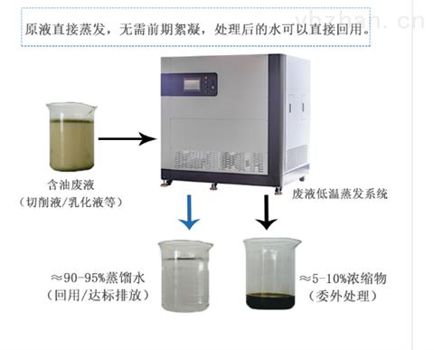废水0排放,低温蒸发器帝昂天科