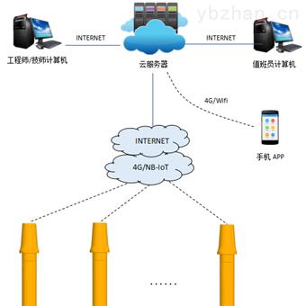 JXD管道阴极保护智能监测管理系统