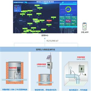 管网压力智能监管系统
