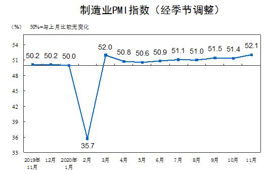 制造业景气面扩大 11月份制造业PMI为52.1%