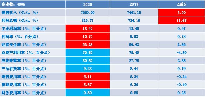 2020年1-12月儀器儀表行業經濟運行概況解讀