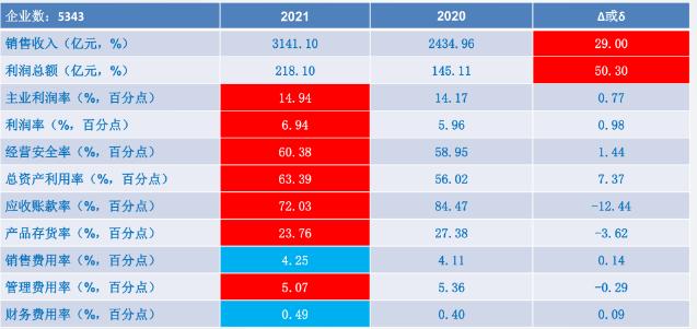 2021年1-4月儀器儀表行業經濟運行概況