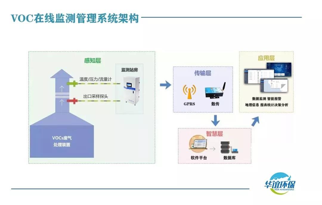 VOC监测系统平台