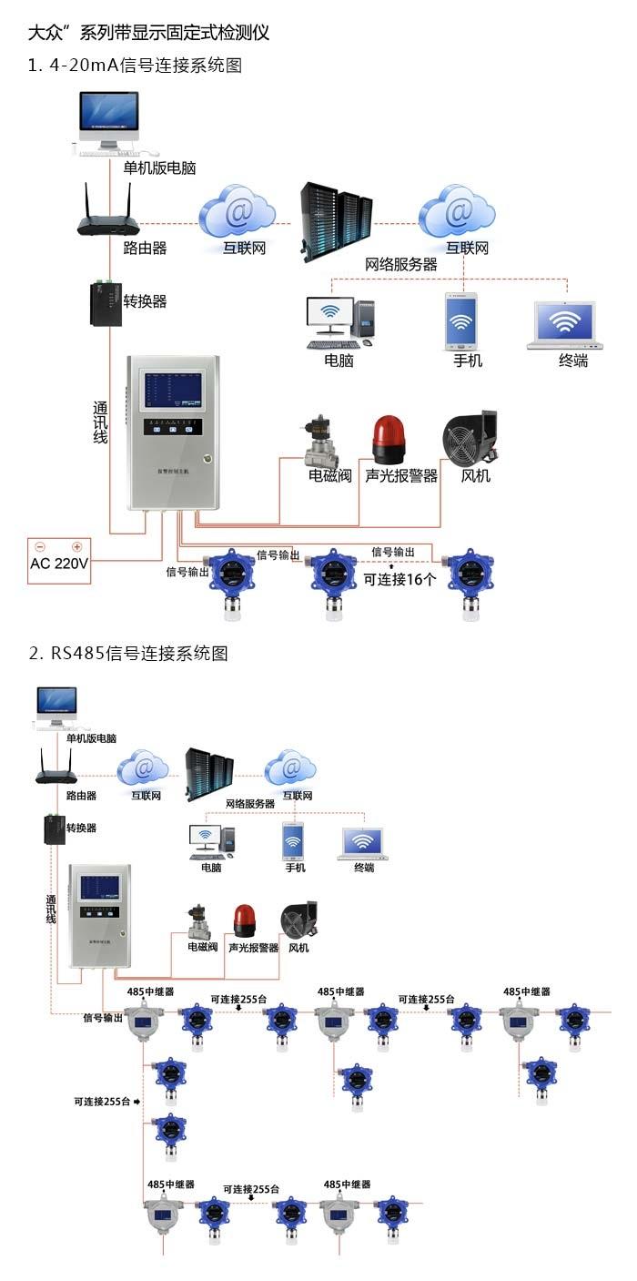 APEG-DC3H3N丙烯腈泄漏检测报警仪丙烯腈监测仪