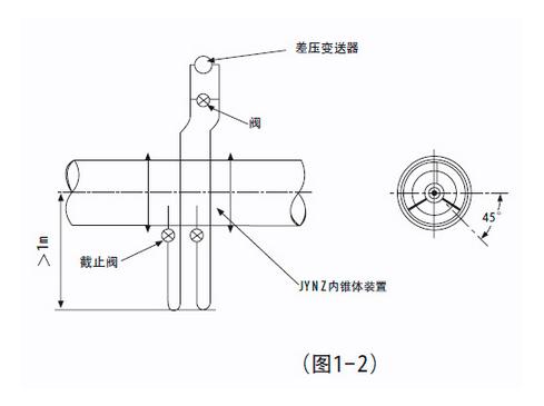 如果变送器不得不安装在内锥体装置的上方