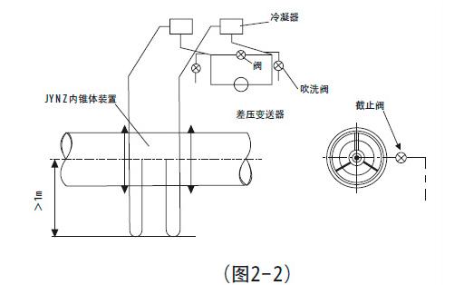 差压变送器不得不安装在内锥体装置的上方