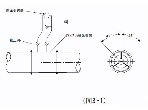 差压变送器好安装在内锥体装置的上方