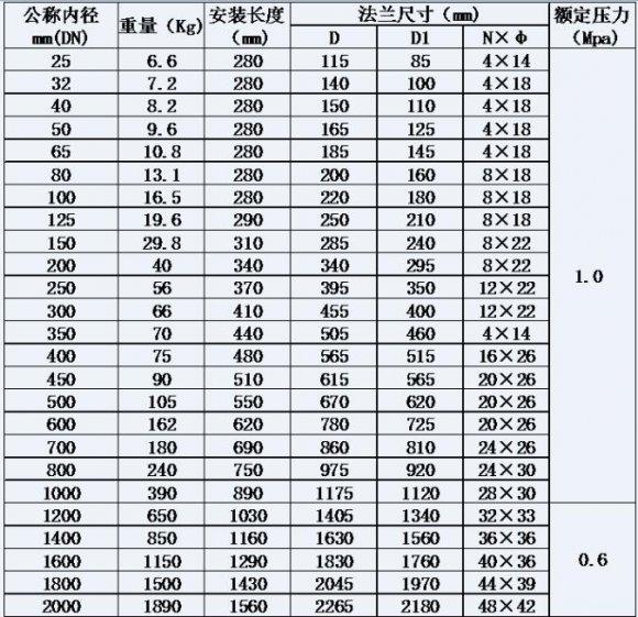 1. 法蘭采用國標GB/T9119-2000標準。并依照GB/T9119-2000標準加工生產。 2. 對于DN25~DN80可以采用管螺紋連接,但要與儀表提供商達成技術協商*后方可執行。 3. 表中只給出了高1.0Mpa額定壓力數據,高于額定壓力的可以定做,但要與儀表提供商達成技術協商*后方可執行。 4. 當公稱通徑DN600以上儀表有多種設計方案,在選購是客戶可以與儀表提供商進行技術溝通,我們可以按照您的要求設計生產,如果客戶沒有任何要求我們再滿足您基本要求的前提下,就按照我們設計生產。