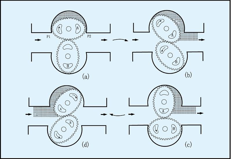 椭圆齿轮流量计测量原理图