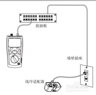 Fluke CableIQ电缆鉴定测试仪双绞线布线的自动测试
