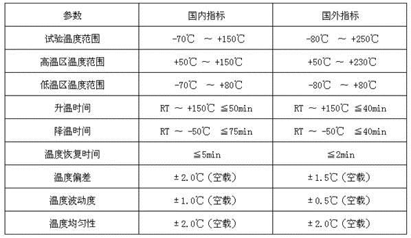 冷熱沖擊試驗箱國內外主要技術對比