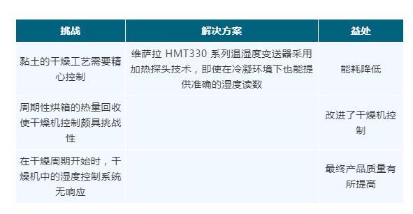 HMT330温湿度变送器的应用.jpg